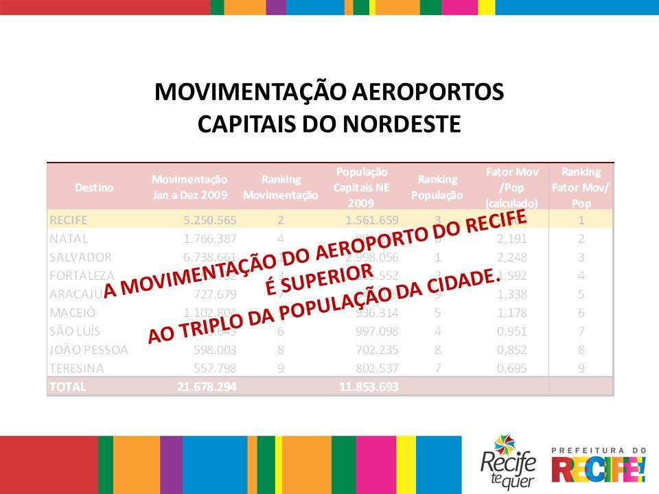 MOVIMENTAÇÃO AEROPORTOS CAPITAIS DO NORDESTE