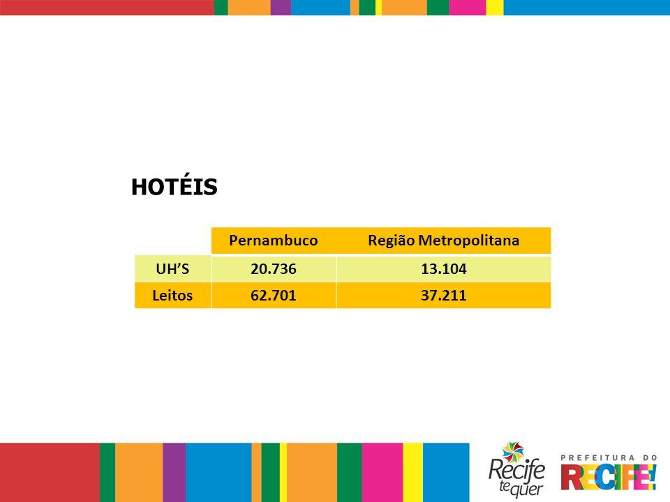 HOTÉIS Pernambuco Região Metropolitana UH'S 20.736 13.104 Leitos