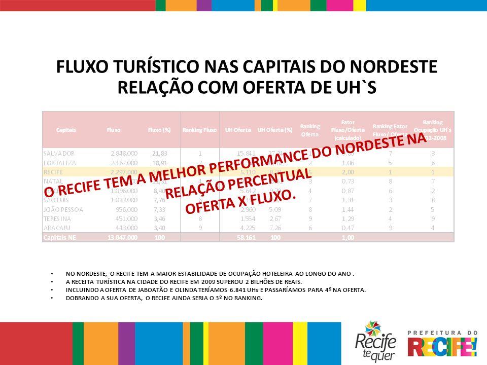 FLUXO TURÍSTICO NAS CAPITAIS DO NORDESTE RELAÇÃO COM OFERTA DE UH`S