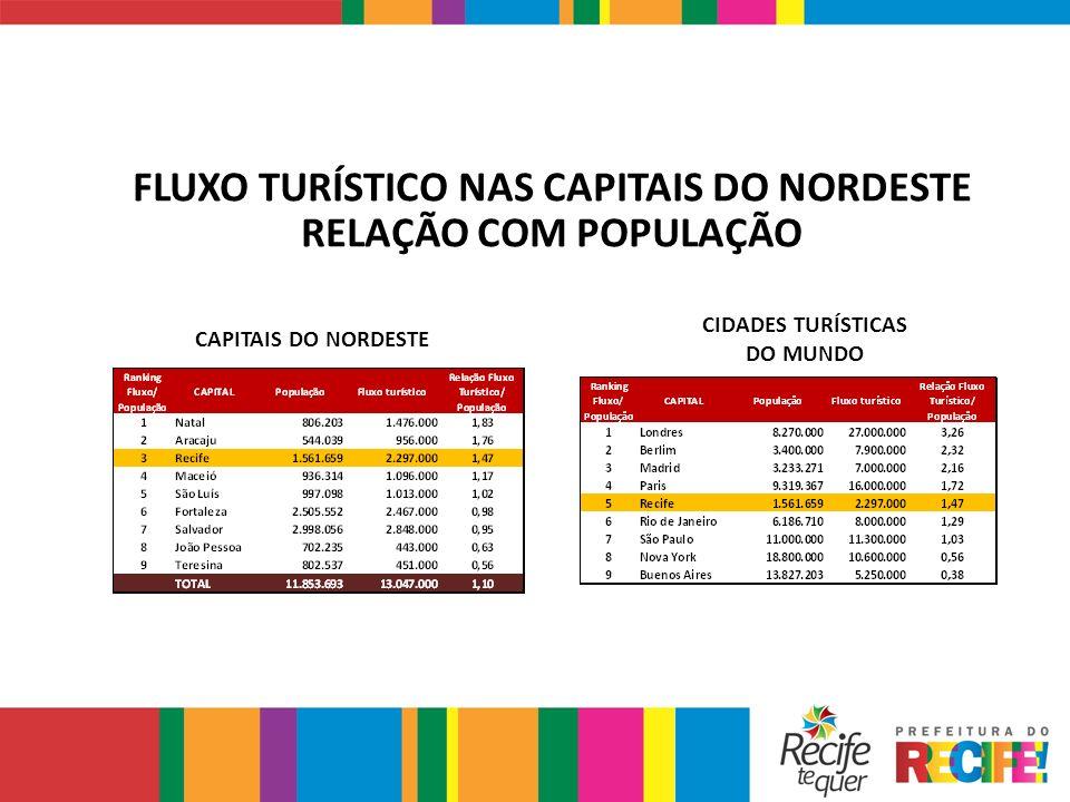 FLUXO TURÍSTICO NAS CAPITAIS DO NORDESTE RELAÇÃO COM POPULAÇÃO