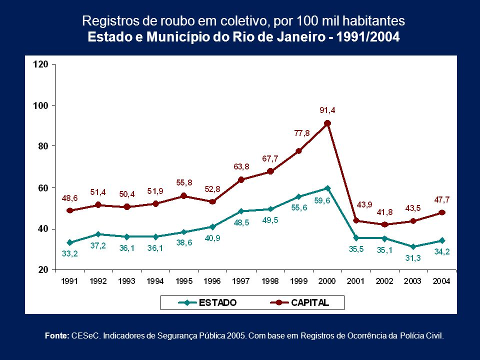 Estado e Município do Rio de Janeiro - 1991/2004