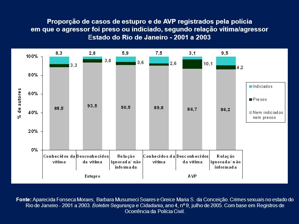 Proporção de casos de estupro e de AVP registrados pela polícia