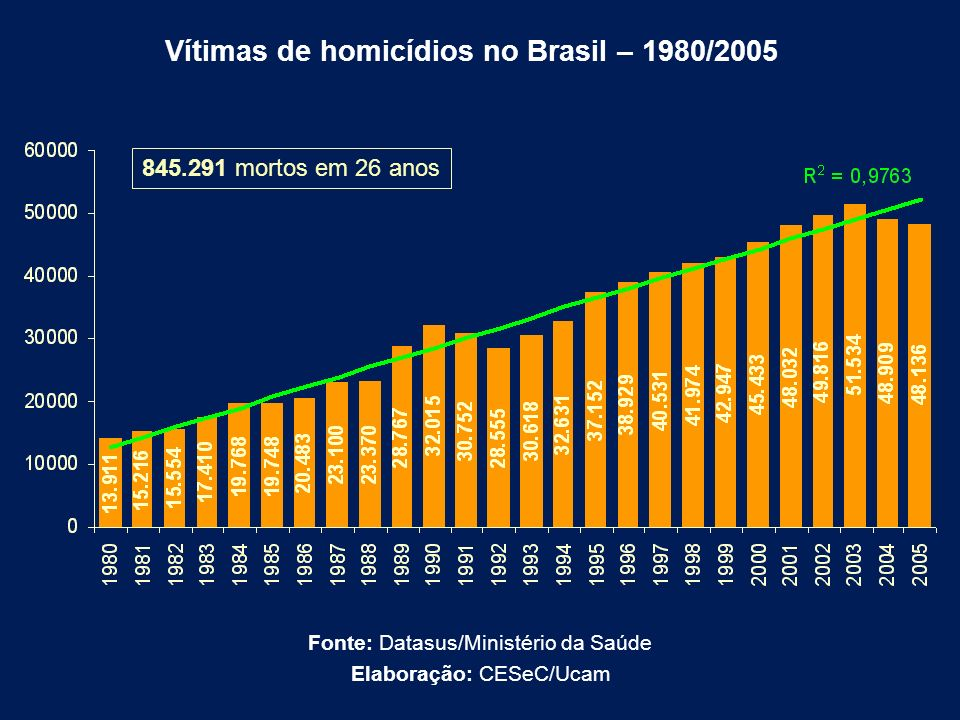 Vítimas de homicídios no Brasil – 1980/2005