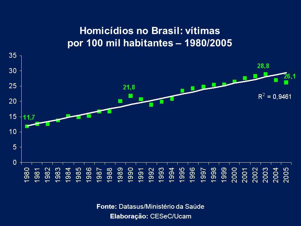 Homicídios no Brasil: vítimas