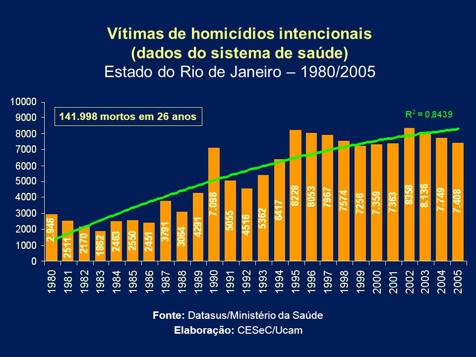 Vítimas de homicídios intencionais (dados do sistema de saúde)