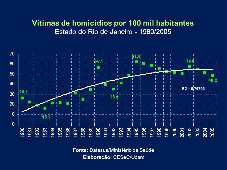 Vítimas de homicídios por 100 mil habitantes Estado do Rio de Janeiro - 1980/2005