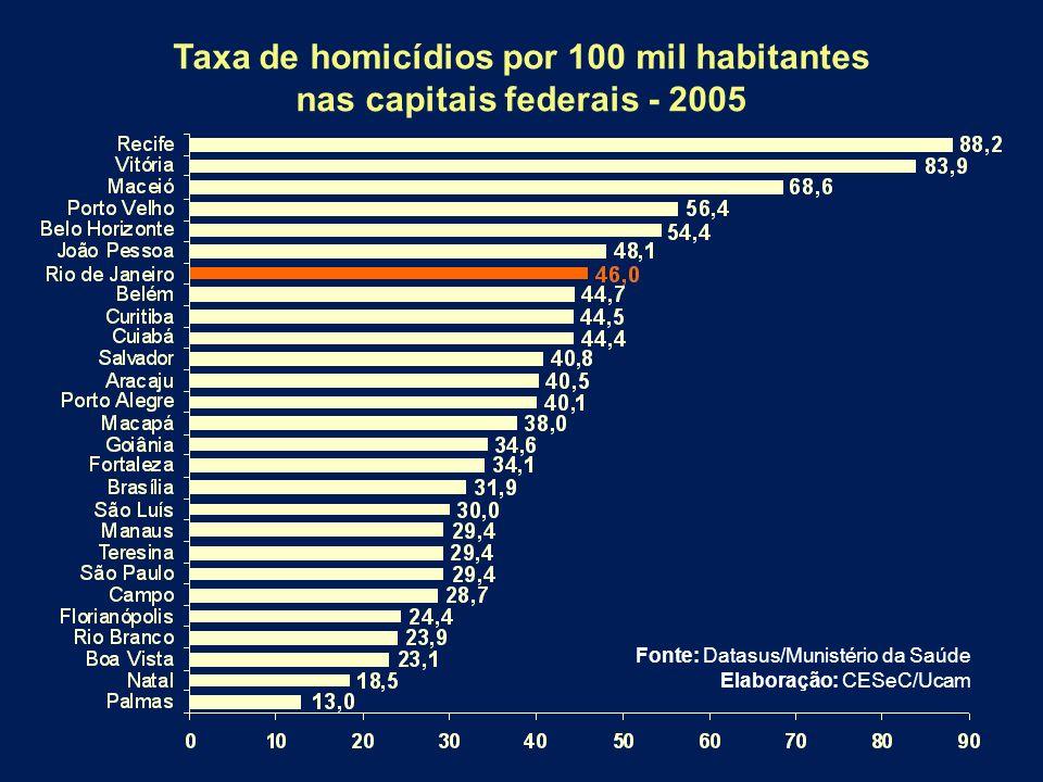 Taxa de homicídios por 100 mil habitantes nas capitais federais - 2005