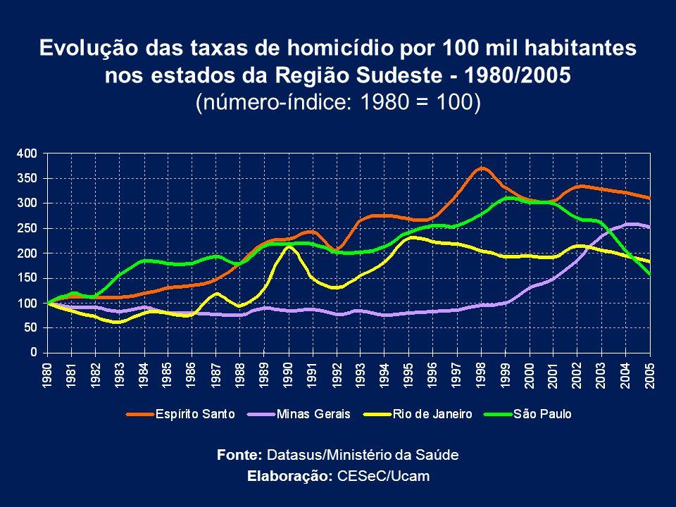 Evolução das taxas de homicídio por 100 mil habitantes nos estados da Região Sudeste - 1980/2005