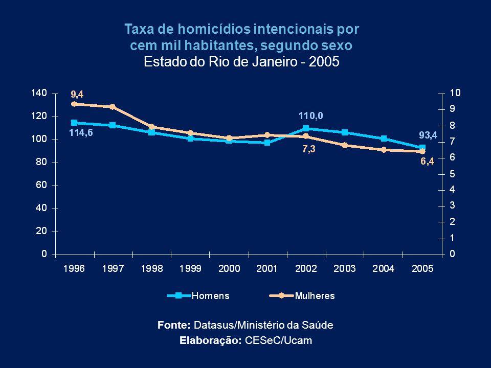 Taxa de homicídios intencionais por cem mil habitantes, segundo sexo