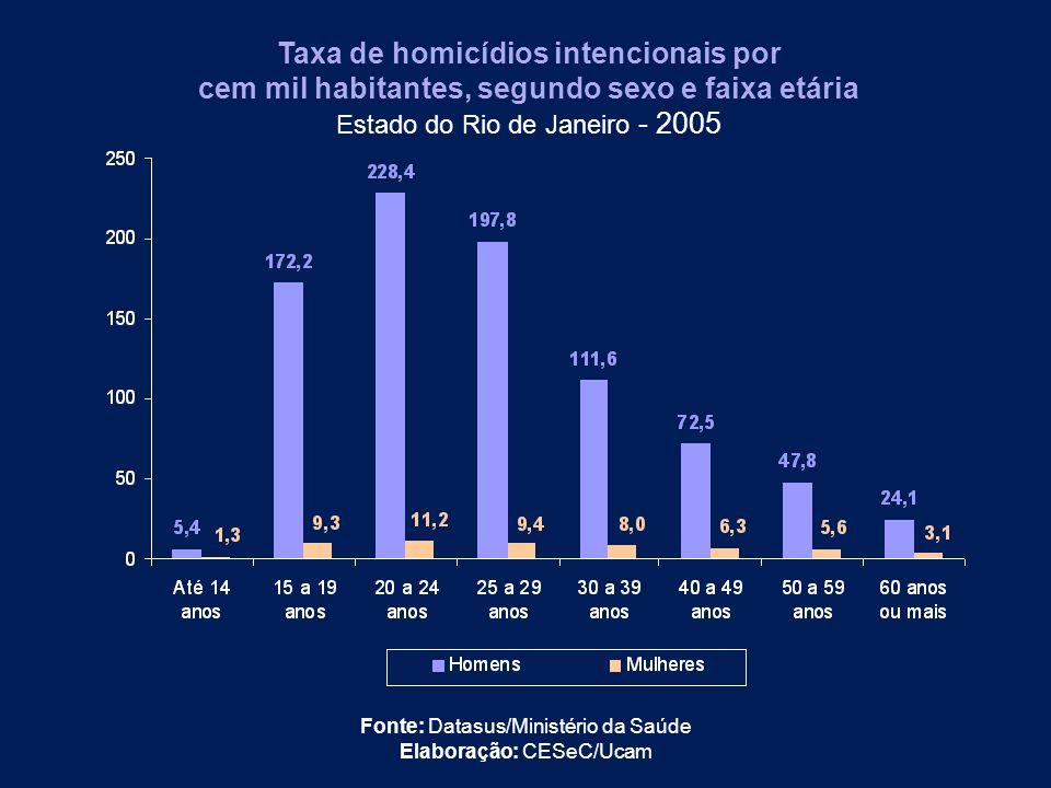 Taxa de homicídios intencionais por