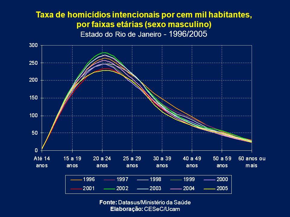 Taxa de homicídios intencionais por cem mil habitantes,