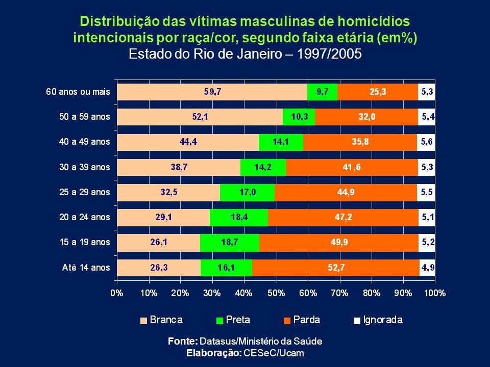Distribuição das vítimas masculinas de homicídios
