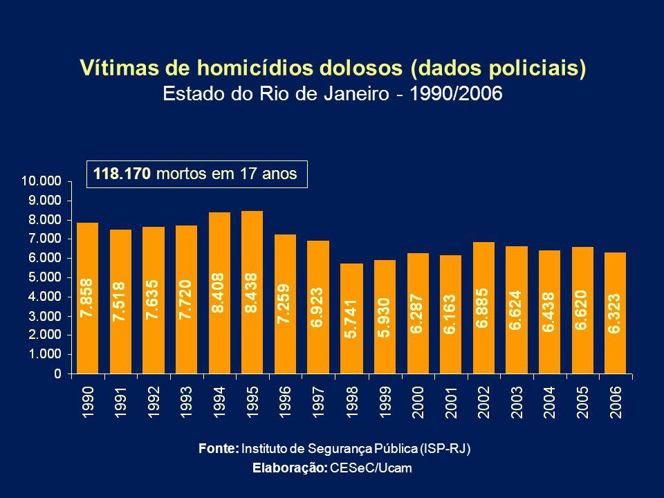 Vítimas de homicídios dolosos (dados policiais) Estado do Rio de Janeiro - 1990/2006