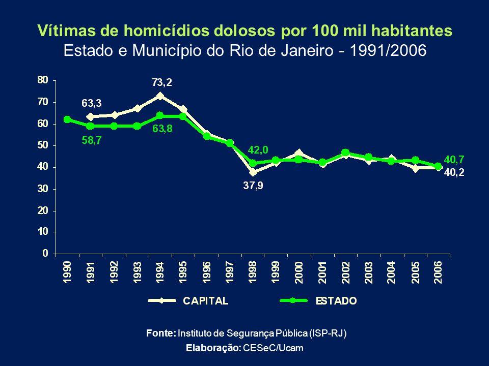 Vítimas de homicídios dolosos por 100 mil habitantes Estado e Município do Rio de Janeiro - 1991/2006