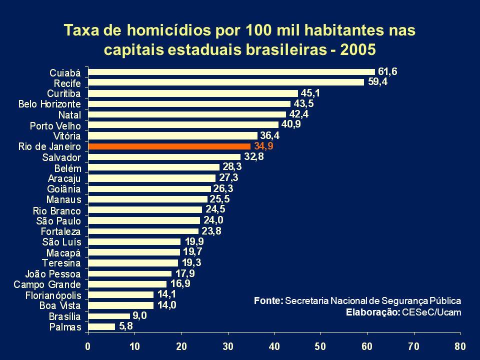 Taxa de homicídios por 100 mil habitantes nas capitais estaduais brasileiras - 2005
