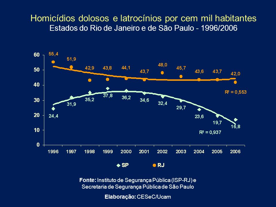 Homicídios dolosos e latrocínios por cem mil habitantes