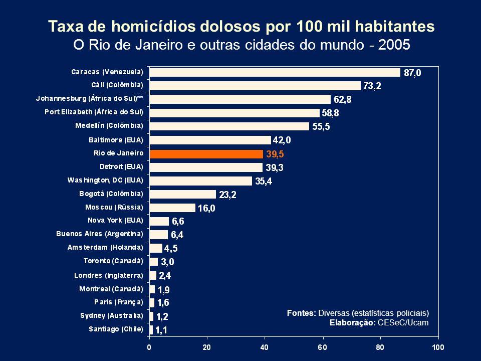 Taxa de homicídios dolosos por 100 mil habitantes O Rio de Janeiro e outras cidades do mundo - 2005