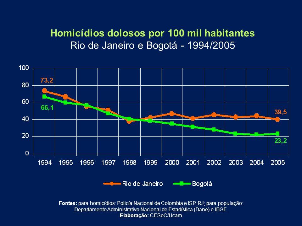 Homicídios dolosos por 100 mil habitantes Rio de Janeiro e Bogotá - 1994/2005