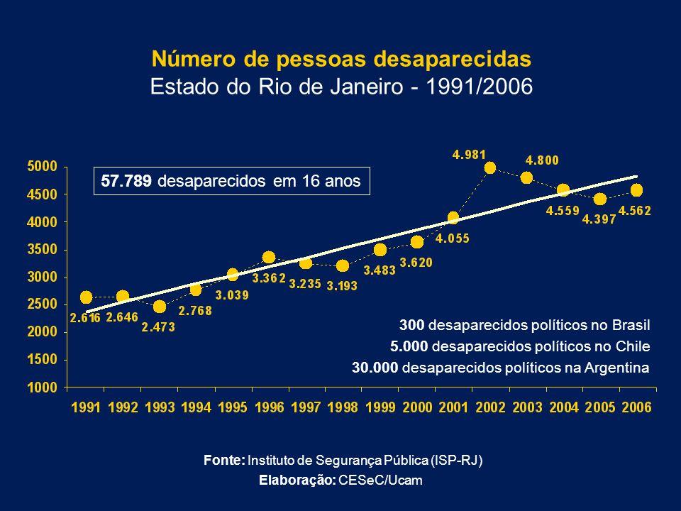 Número de pessoas desaparecidas Estado do Rio de Janeiro - 1991/2006