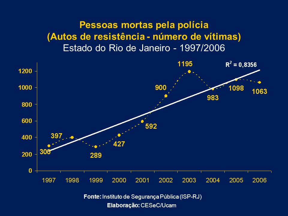 Pessoas mortas pela polícia (Autos de resistência - número de vítimas) Estado do Rio de Janeiro - 1997/2006
