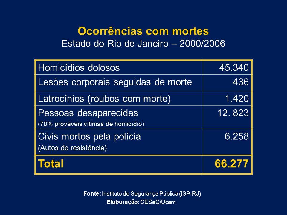 Ocorrências com mortes Estado do Rio de Janeiro – 2000/2006
