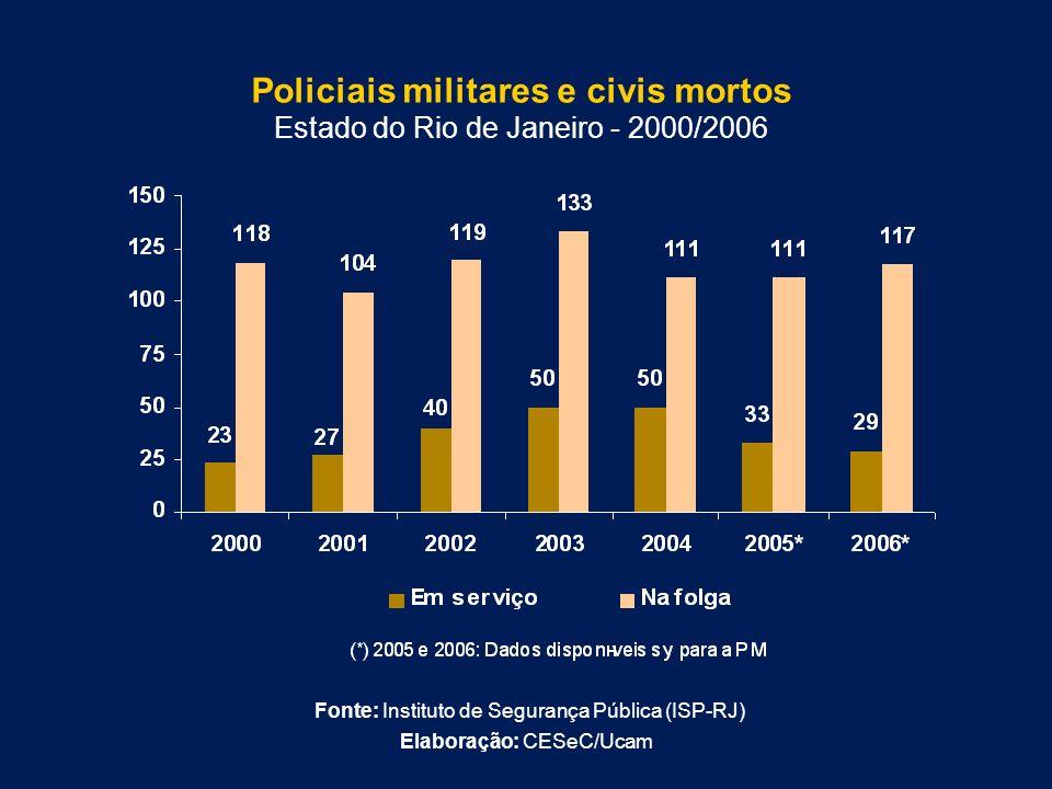 Policiais militares e civis mortos Estado do Rio de Janeiro - 2000/2006