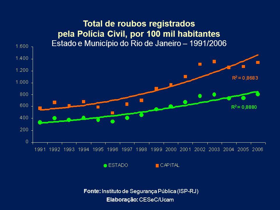 Total de roubos registrados pela Polícia Civil, por 100 mil habitantes