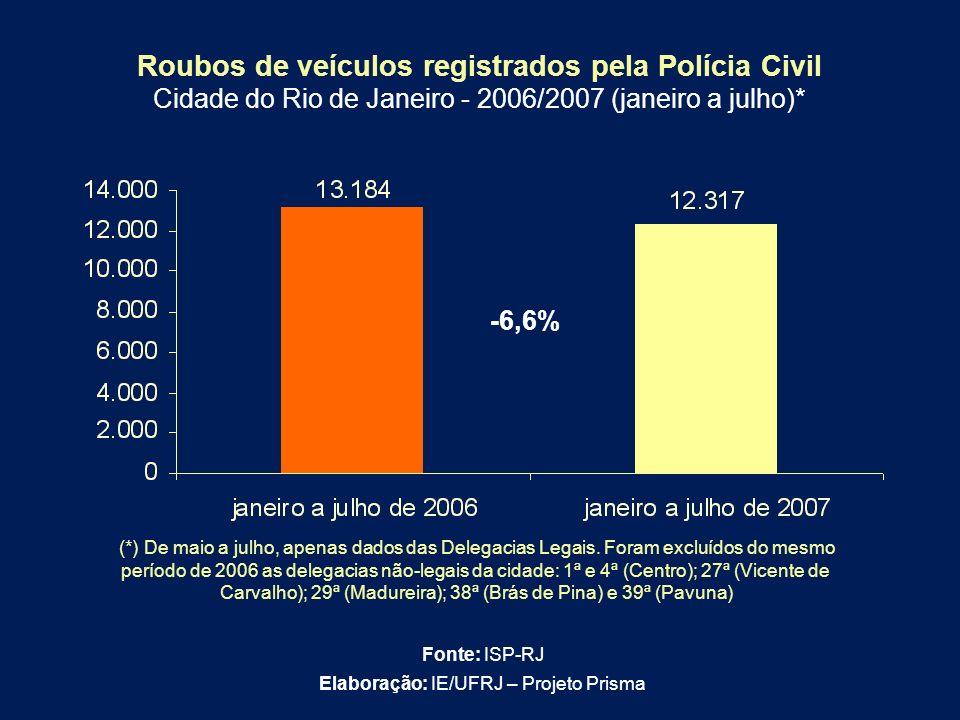 Roubos de veículos registrados pela Polícia Civil