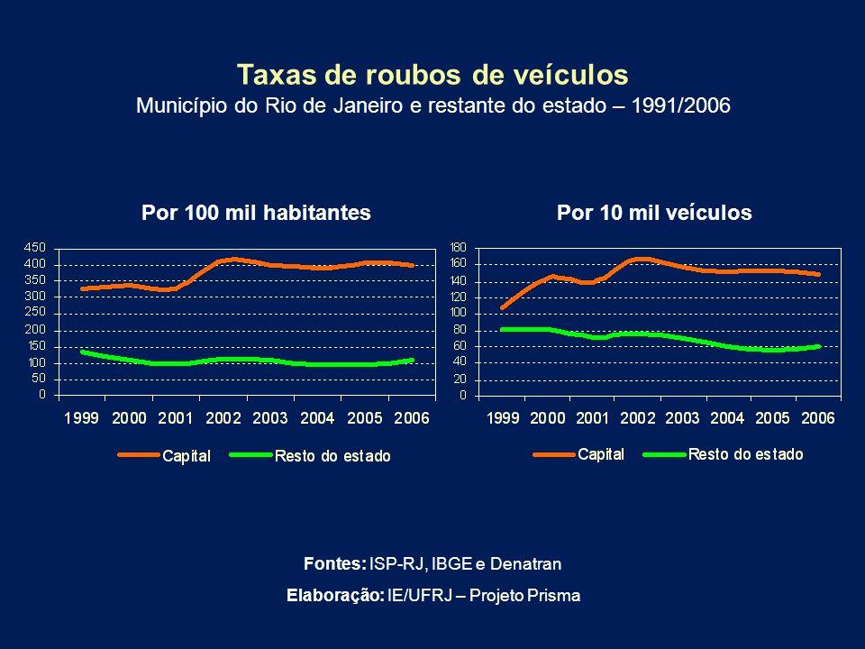 Taxas de roubos de veículos