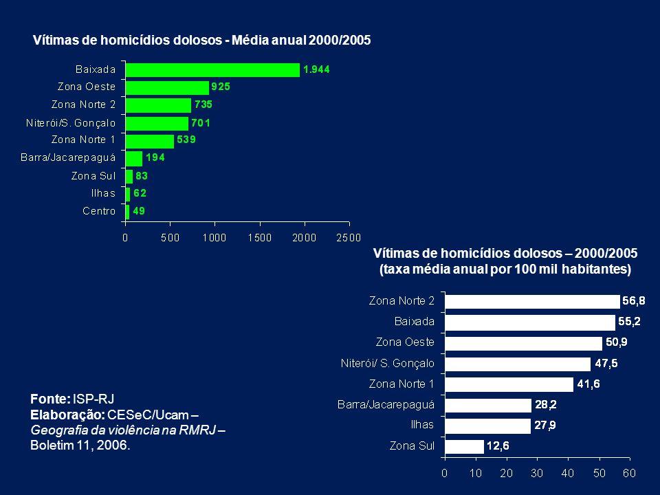Vítimas de homicídios dolosos - Média anual 2000/2005