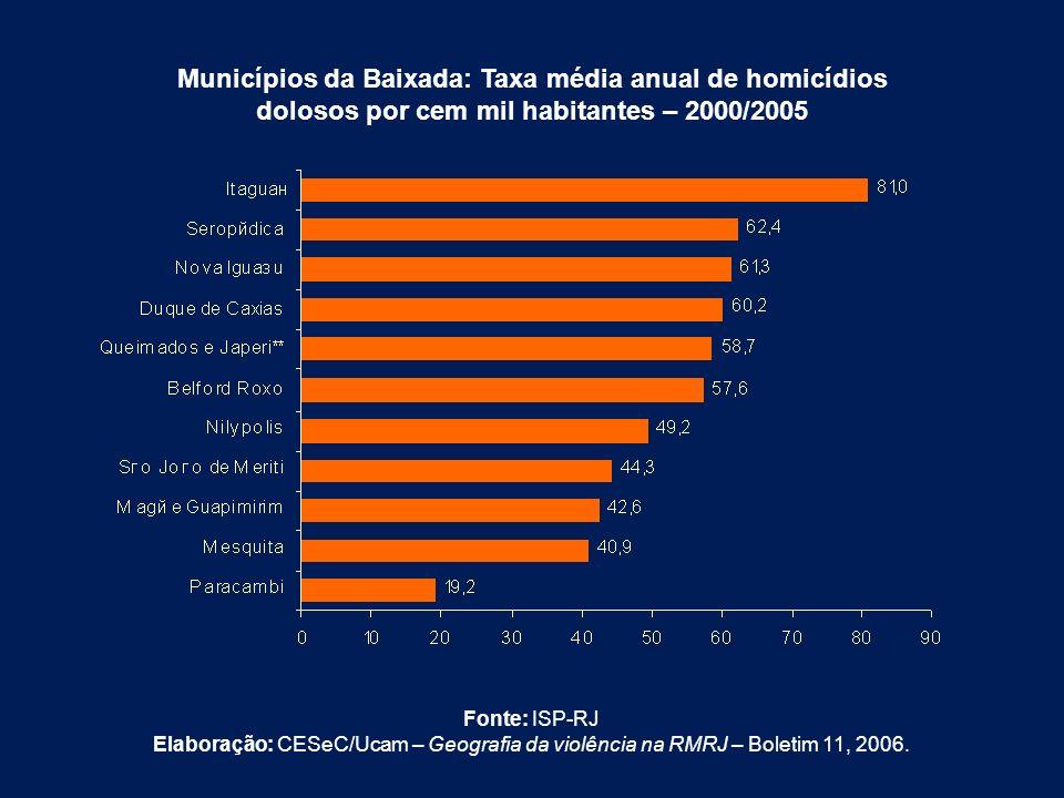 Municípios da Baixada: Taxa média anual de homicídios dolosos por cem mil habitantes – 2000/2005
