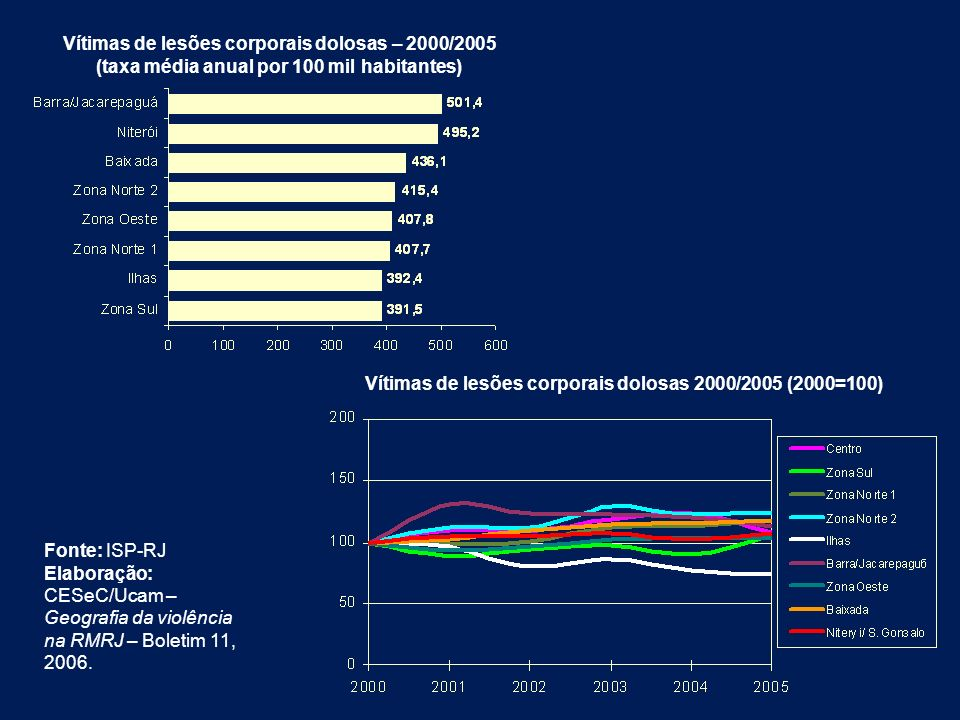 Vítimas de lesões corporais dolosas – 2000/2005