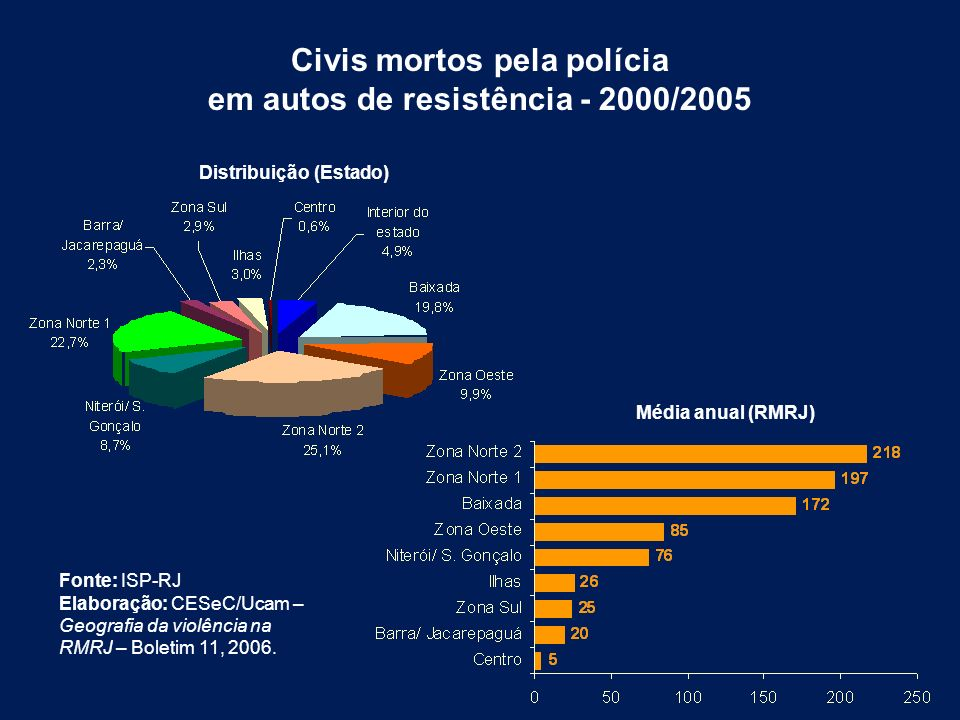 Civis mortos pela polícia em autos de resistência - 2000/2005