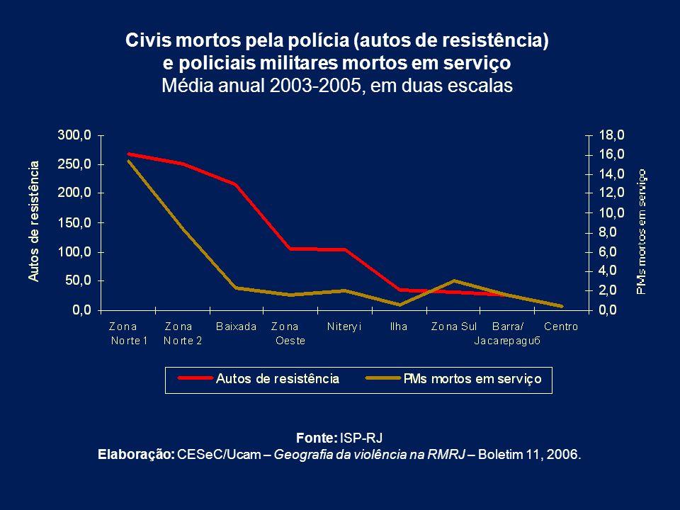 Civis mortos pela polícia (autos de resistência)