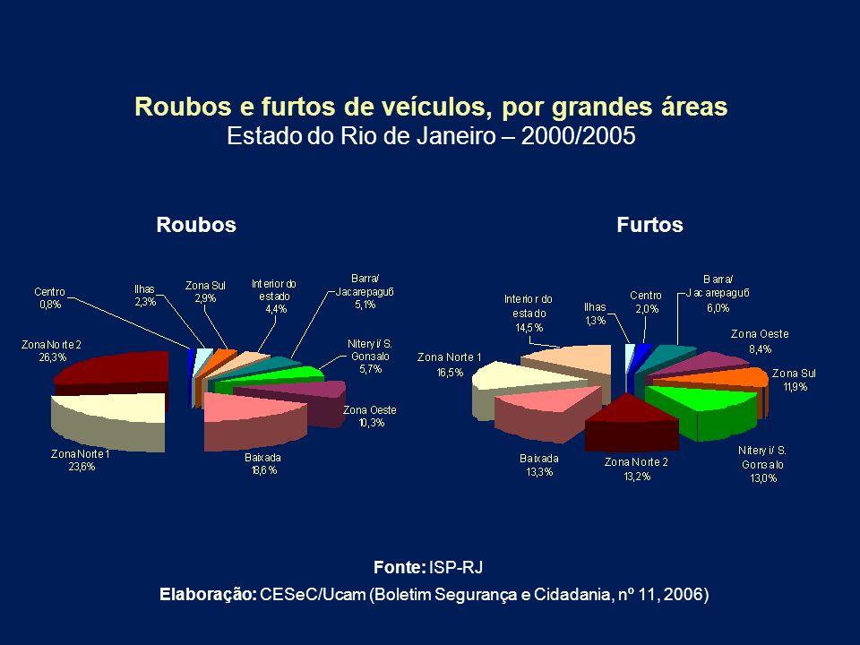 Roubos e furtos de veículos, por grandes áreas