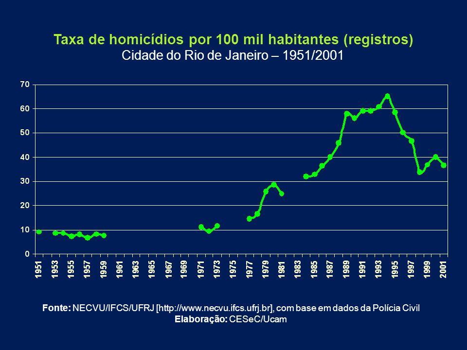 Taxa de homicídios por 100 mil habitantes (registros)