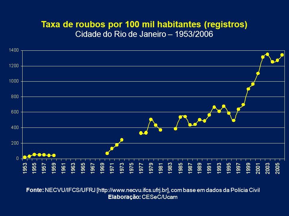 Taxa de roubos por 100 mil habitantes (registros)