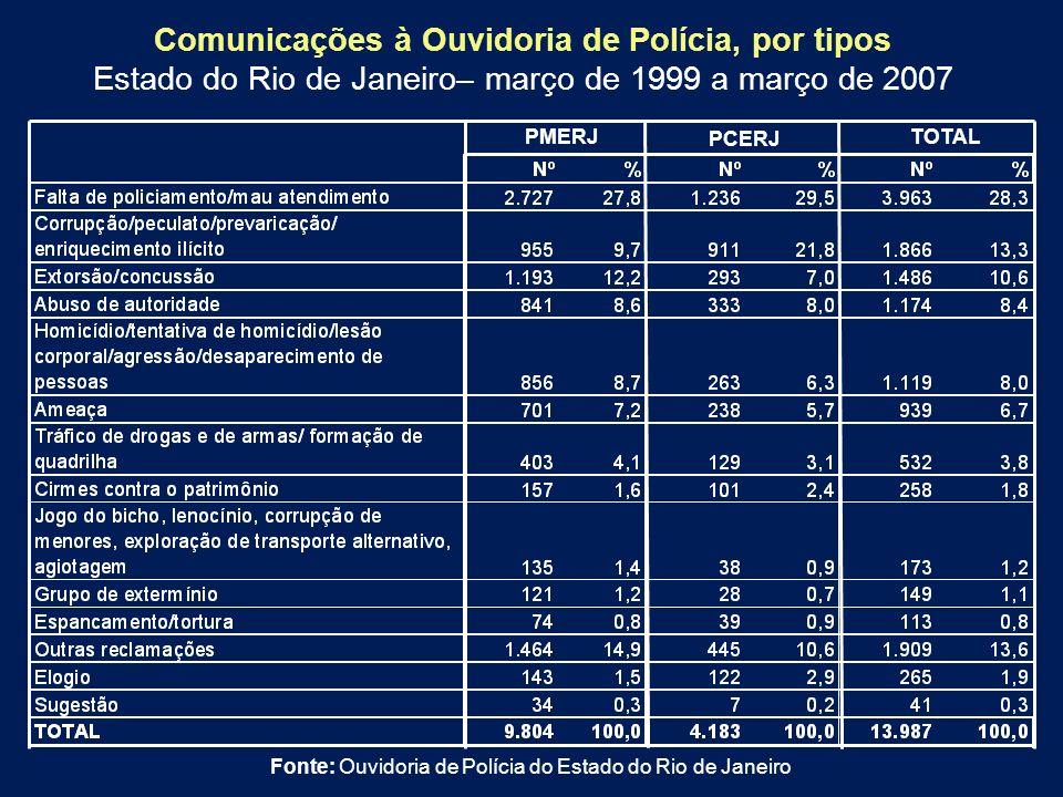 Comunicações à Ouvidoria de Polícia, por tipos Estado do Rio de Janeiro– março de 1999 a março de 2007