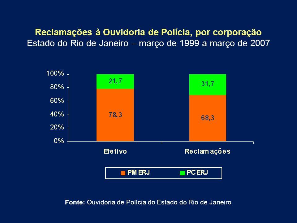 Reclamações à Ouvidoria de Polícia, por corporação Estado do Rio de Janeiro – março de 1999 a março de 2007