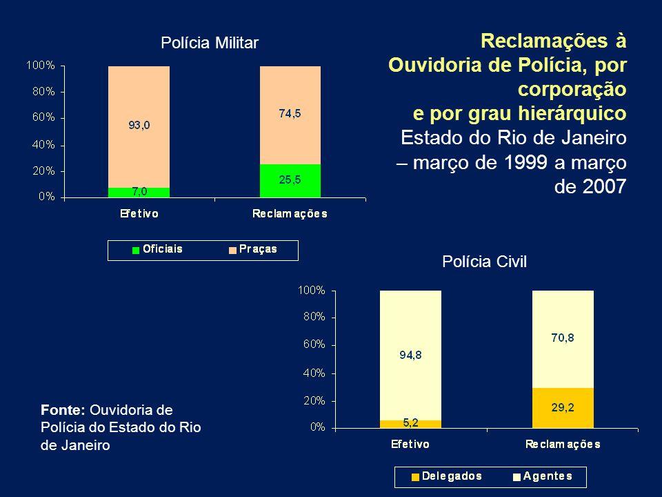 Reclamações à Ouvidoria de Polícia, por corporação e por grau hierárquico Estado do Rio de Janeiro – março de 1999 a março de 2007