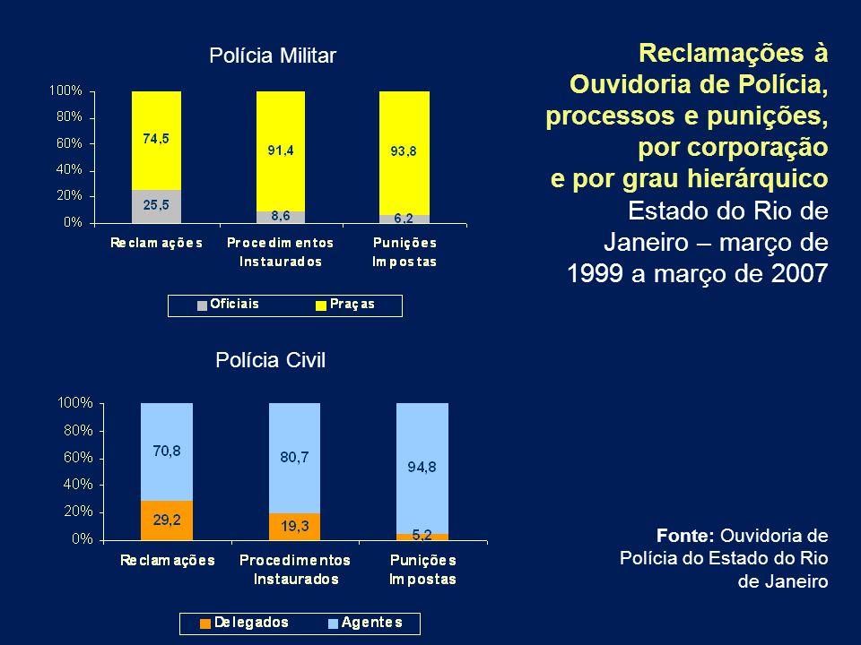 Reclamações à Ouvidoria de Polícia, processos e punições, por corporação e por grau hierárquico Estado do Rio de Janeiro – março de 1999 a março de 2007
