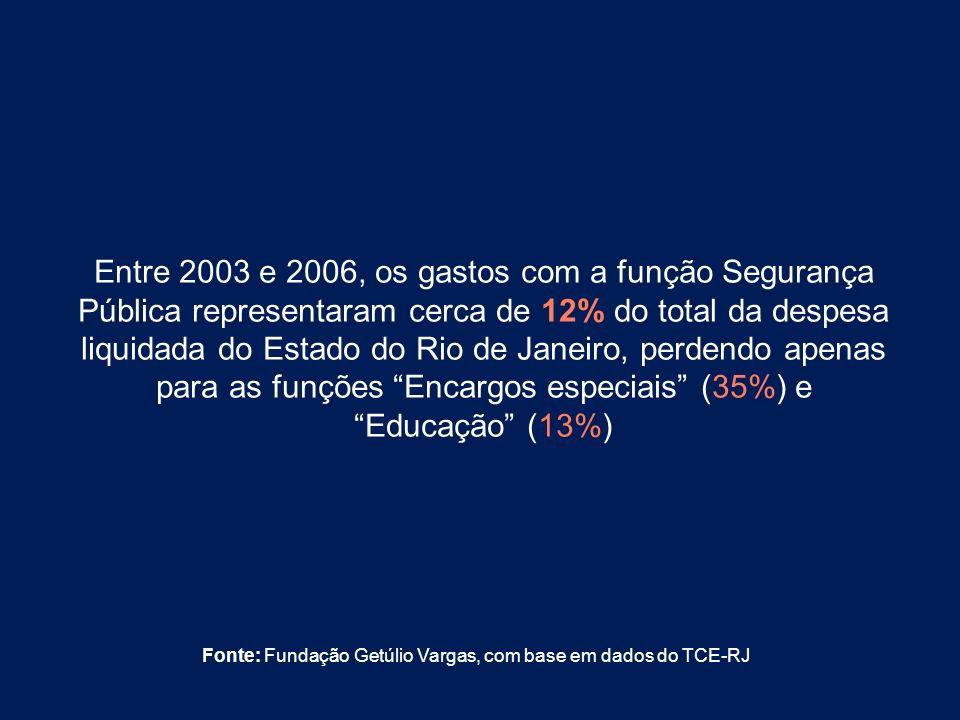 Entre 2003 e 2006, os gastos com a função Segurança Pública representaram cerca de 12% do total da despesa liquidada do Estado do Rio de Janeiro, perdendo apenas para as funções Encargos especiais (35%) e Educação (13%)