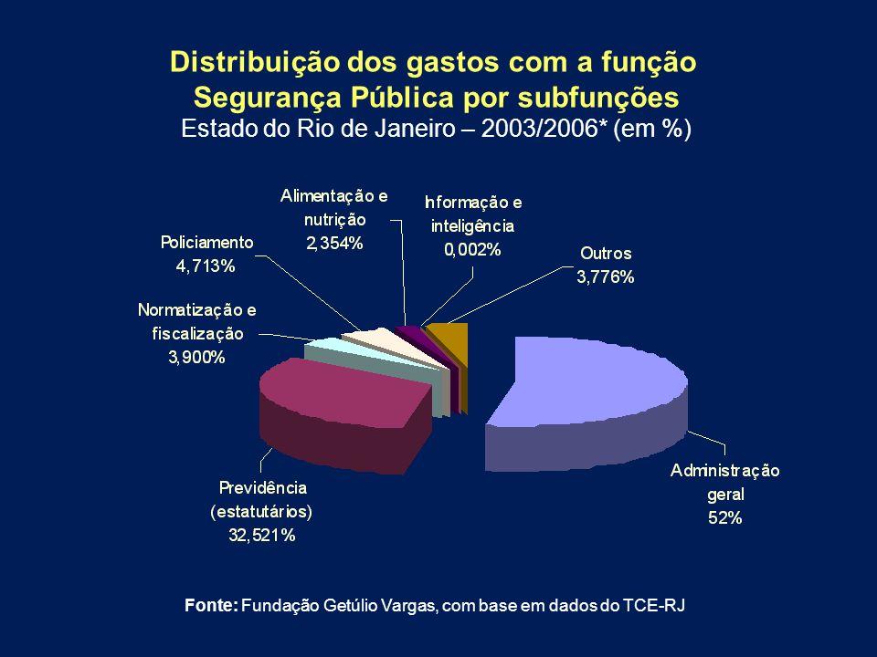 Distribuição dos gastos com a função