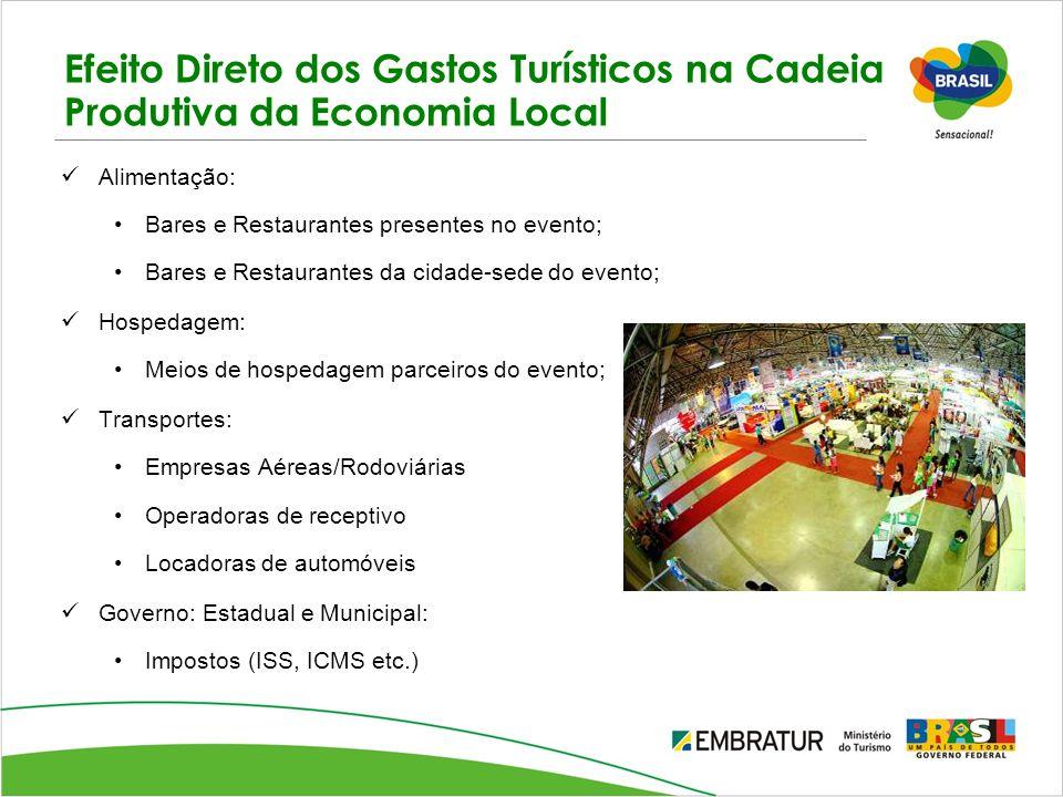 Efeito Direto dos Gastos Turísticos na Cadeia Produtiva da Economia Local