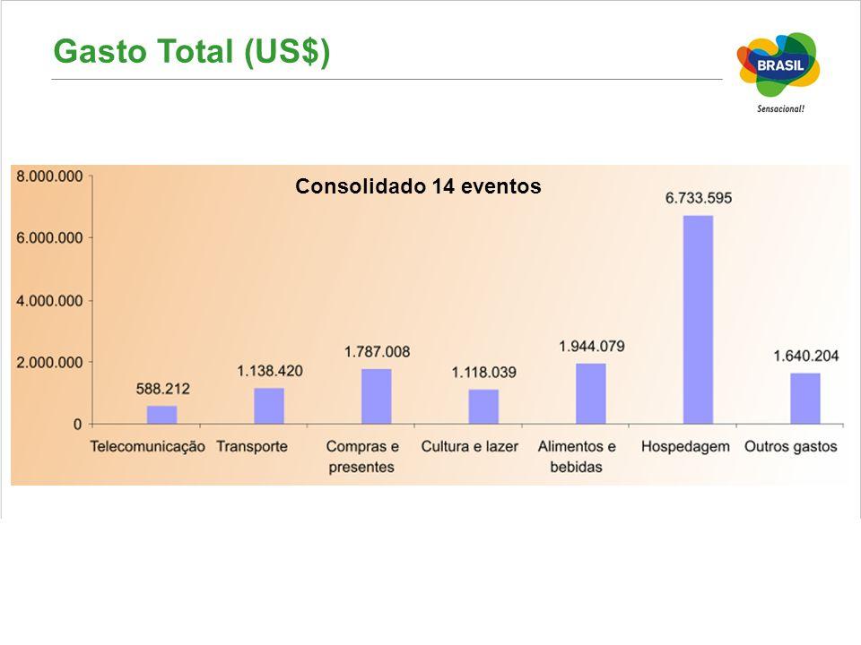 Gasto Total (US$) Consolidado 14 eventos 11