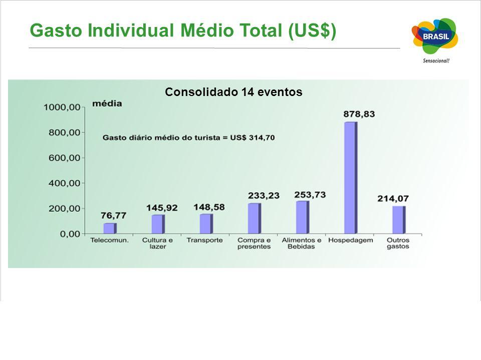 Gasto Individual Médio Total (US$)