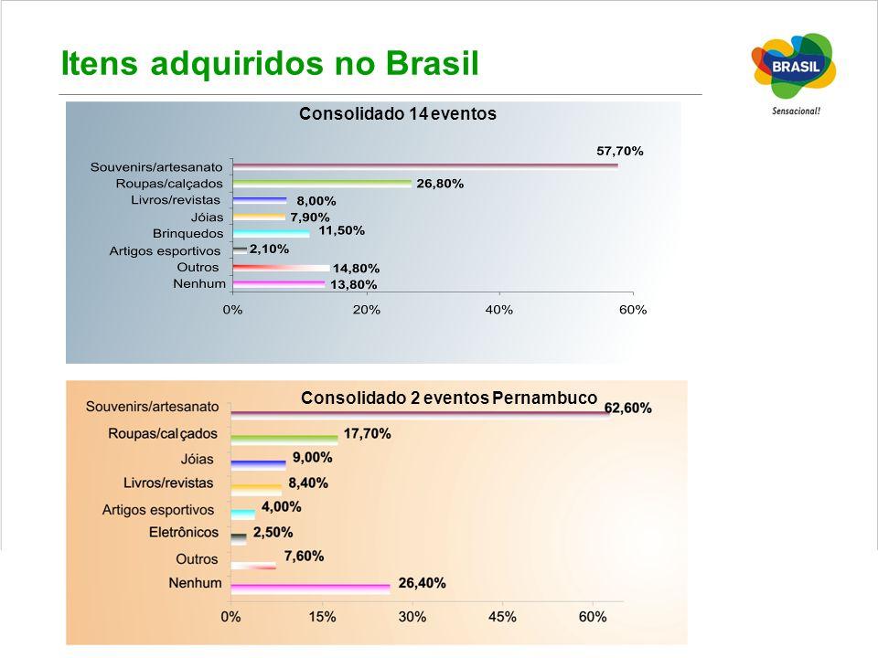 Itens adquiridos no Brasil