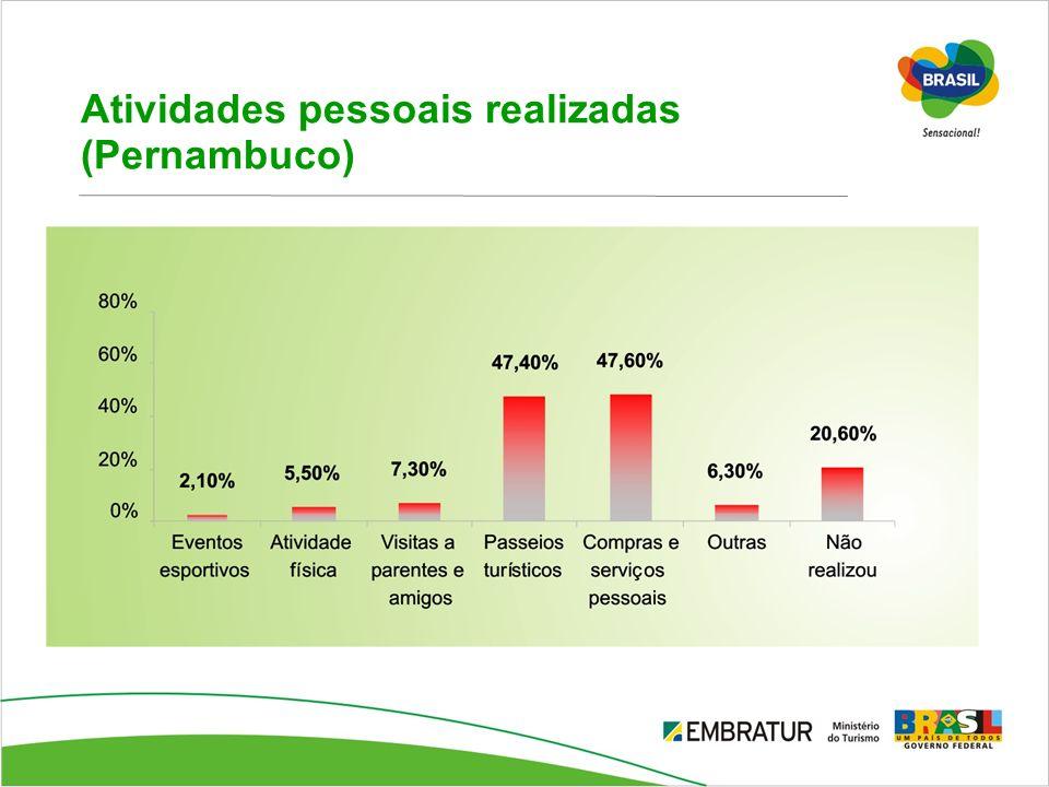 Atividades pessoais realizadas (Pernambuco)
