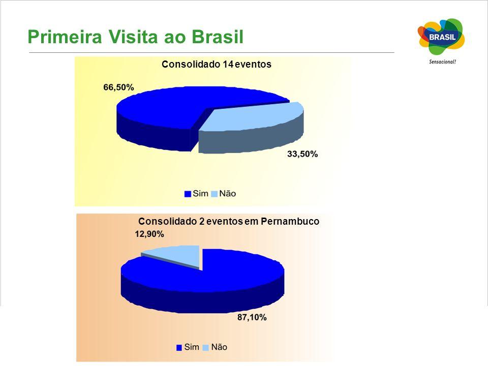 Primeira Visita ao Brasil
