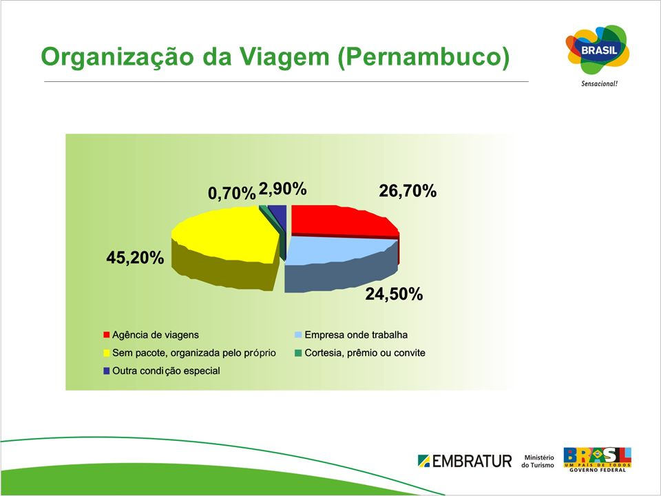 Organização da Viagem (Pernambuco)